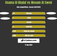 Osama Al Khalaf vs Wesam Al Swed h2h player stats