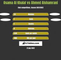 Osama Al Khalaf vs Ahmed Alshamrani h2h player stats