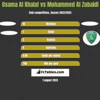 Osama Al Khalaf vs Mohammed Al Zubaidi h2h player stats