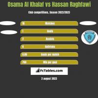 Osama Al Khalaf vs Hassan Raghfawi h2h player stats