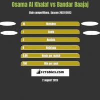 Osama Al Khalaf vs Bandar Baajaj h2h player stats