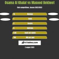 Osama Al Khalaf vs Masood Bekheet h2h player stats