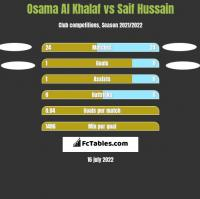 Osama Al Khalaf vs Saif Hussain h2h player stats