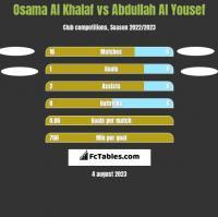 Osama Al Khalaf vs Abdullah Al Yousef h2h player stats
