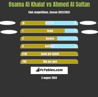 Osama Al Khalaf vs Ahmed Al Sultan h2h player stats