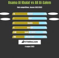 Osama Al Khalaf vs Ali Al-Salem h2h player stats