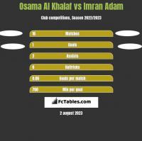 Osama Al Khalaf vs Imran Adam h2h player stats