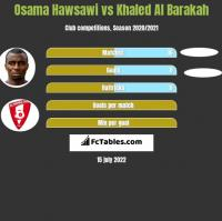 Osama Hawsawi vs Khaled Al Barakah h2h player stats