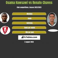 Osama Hawsawi vs Renato Chaves h2h player stats