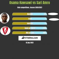 Osama Hawsawi vs Sari Amro h2h player stats