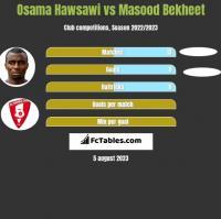 Osama Hawsawi vs Masood Bekheet h2h player stats
