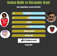 Osama Malik vs Alexander Grant h2h player stats
