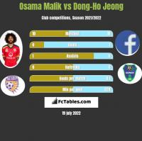 Osama Malik vs Dong-Ho Jeong h2h player stats