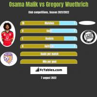 Osama Malik vs Gregory Wuethrich h2h player stats