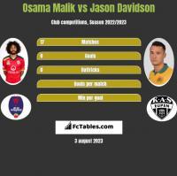 Osama Malik vs Jason Davidson h2h player stats