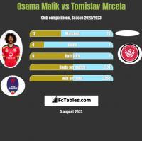 Osama Malik vs Tomislav Mrcela h2h player stats
