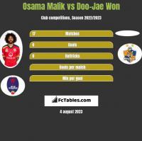 Osama Malik vs Doo-Jae Won h2h player stats