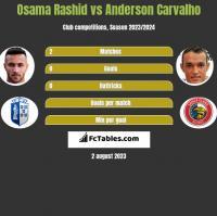 Osama Rashid vs Anderson Carvalho h2h player stats