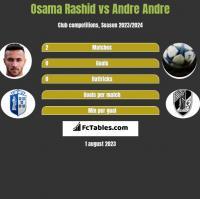 Osama Rashid vs Andre Andre h2h player stats