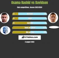 Osama Rashid vs Davidson h2h player stats