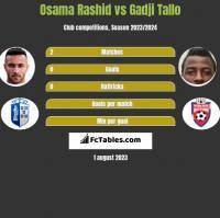 Osama Rashid vs Gadji Tallo h2h player stats