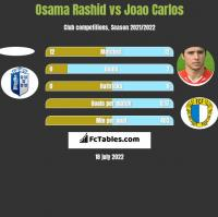 Osama Rashid vs Joao Carlos h2h player stats