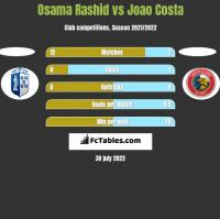 Osama Rashid vs Joao Costa h2h player stats