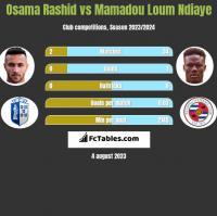 Osama Rashid vs Mamadou Loum Ndiaye h2h player stats