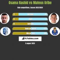 Osama Rashid vs Mateus Uribe h2h player stats