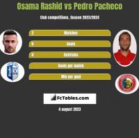 Osama Rashid vs Pedro Pacheco h2h player stats