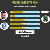 Osama Rashid vs Kaio h2h player stats