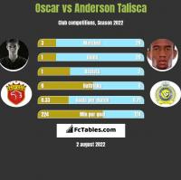 Oscar vs Anderson Talisca h2h player stats