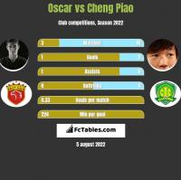 Oscar vs Cheng Piao h2h player stats