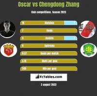 Oscar vs Chengdong Zhang h2h player stats