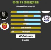 Oscar vs Chuangyi Lin h2h player stats