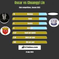 Oscar vs Chuangyi Lin h2h player stats