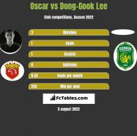 Oscar vs Dong-Gook Lee h2h player stats