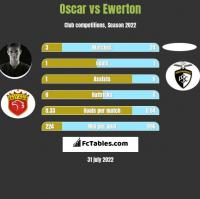 Oscar vs Ewerton h2h player stats