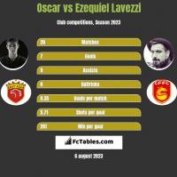 Oscar vs Ezequiel Lavezzi h2h player stats