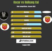 Oscar vs Huikang Cai h2h player stats