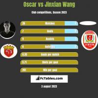 Oscar vs Jinxian Wang h2h player stats