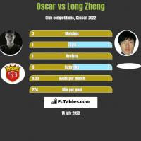 Oscar vs Long Zheng h2h player stats