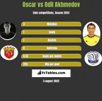 Oscar vs Odil Achmedow h2h player stats