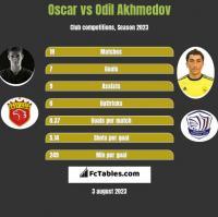 Oscar vs Odil Akhmedov h2h player stats