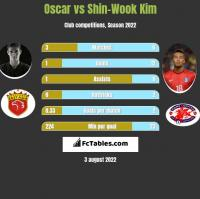Oscar vs Shin-Wook Kim h2h player stats
