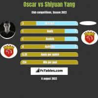 Oscar vs Shiyuan Yang h2h player stats