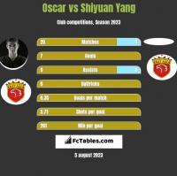 Oscar vs Shiyuan Yang h2h player stats