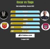 Oscar vs Tiago h2h player stats