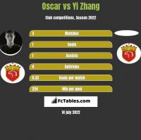 Oscar vs Yi Zhang h2h player stats