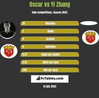 Oscar vs Yi Zhang h2h player stats